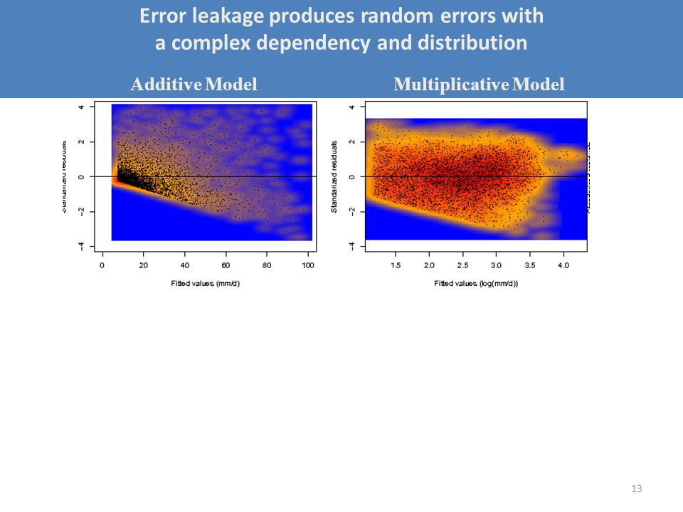 13 Error leakage produces random errors with a complex dependency and distribution Additive Model Multiplicative Model