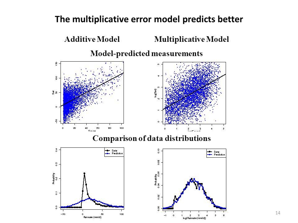 14 The multiplicative error model predicts better Additive Model Multiplicative Model Model-predicted measurements Actual measurements Comparison of data distributions