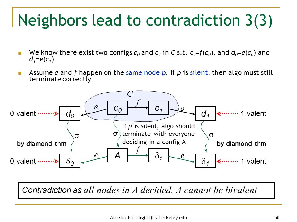 Ali Ghodsi, alig(at)cs.berkeley.edu 50 Neighbors lead to contradiction 3(3) We know there exist two configs c 0 and c 1 in C s.t.