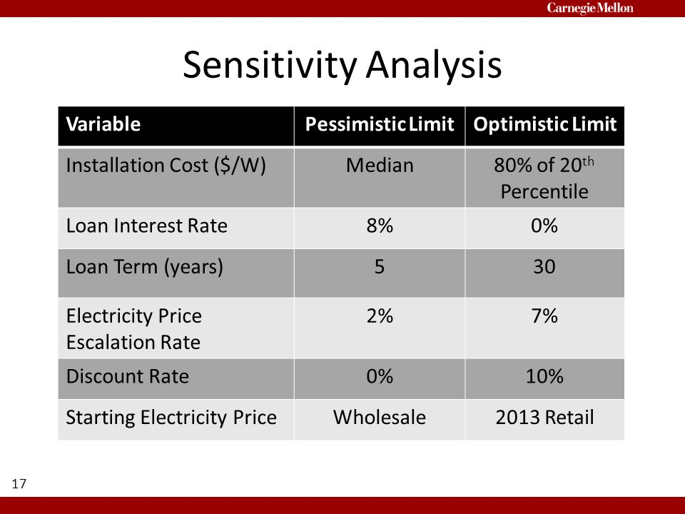 Sensitivity Analysis 17 VariablePessimistic LimitOptimistic Limit Installation Cost ($/W)Median80% of 20 th Percentile Loan Interest Rate8%0% Loan Term (years)530 Electricity Price Escalation Rate 2%7% Discount Rate0%10% Starting Electricity PriceWholesale2013 Retail