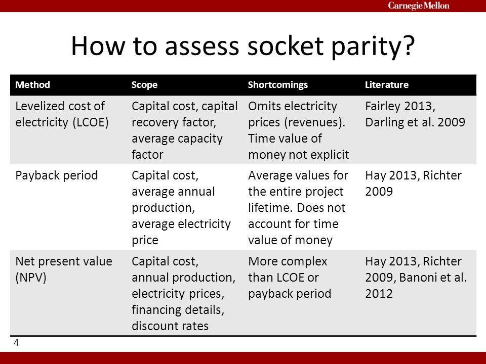 Socket Parity Summary 15 ScenarioNumber of states at socket parity Pessimistic Estimate0 Best Estimate1 (Hawaii) Optimistic Estimate1 (Hawaii)