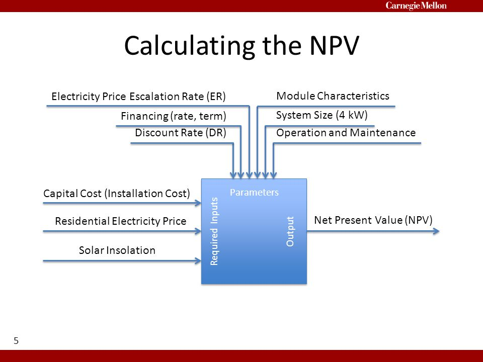 Calculating the NPV 5 Capital Cost (Installation Cost) Residential Electricity Price Solar Insolation Required Inputs Parameters Output Net Present Value (NPV) Discount Rate (DR) Financing (rate, term) Electricity Price Escalation Rate (ER) Operation and Maintenance System Size (4 kW) Module Characteristics
