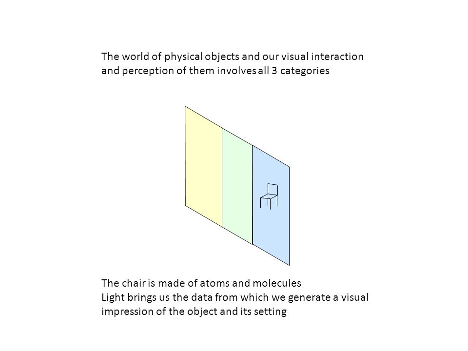 The world of physical objects and our visual interaction and perception of them involves all 3 categories The chair is made of atoms and molecules Lig