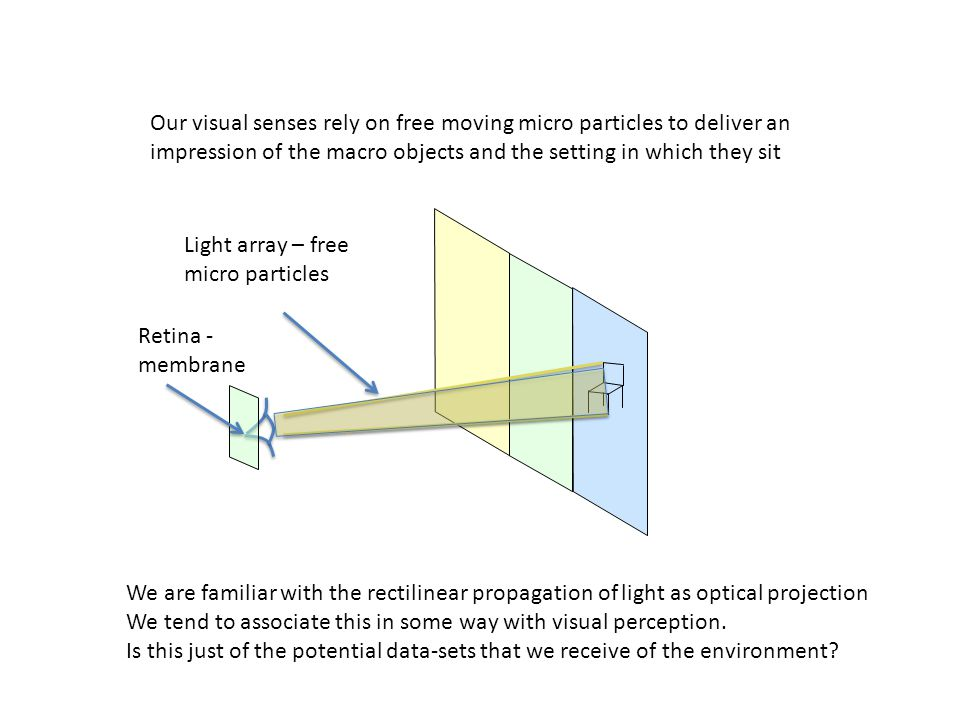 Our visual senses rely on free moving micro particles to deliver an impression of the macro objects and the setting in which they sit We are familiar with the rectilinear propagation of light as optical projection We tend to associate this in some way with visual perception.
