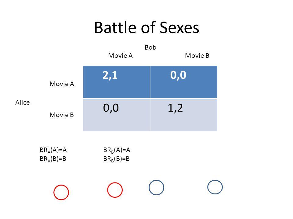 Battle of Sexes 2,1 0,0 1,2 Bob Alice Movie A Movie B Movie A Movie B BR A (A)=A BR A (B)=B BR B (A)=A BR B (B)=B