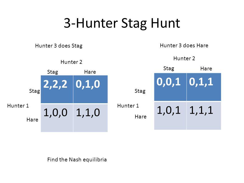 3-Hunter Stag Hunt 2,2,20,1,0 1,0,01,1,0 Hunter 3 does Stag Hunter 3 does Hare Hunter 2 StagHare Stag Hare Hunter 1 0,0,10,1,1 1,0,11,1,1 Hunter 2 Stag Hare Stag Hare Find the Nash equilibria Hunter 1