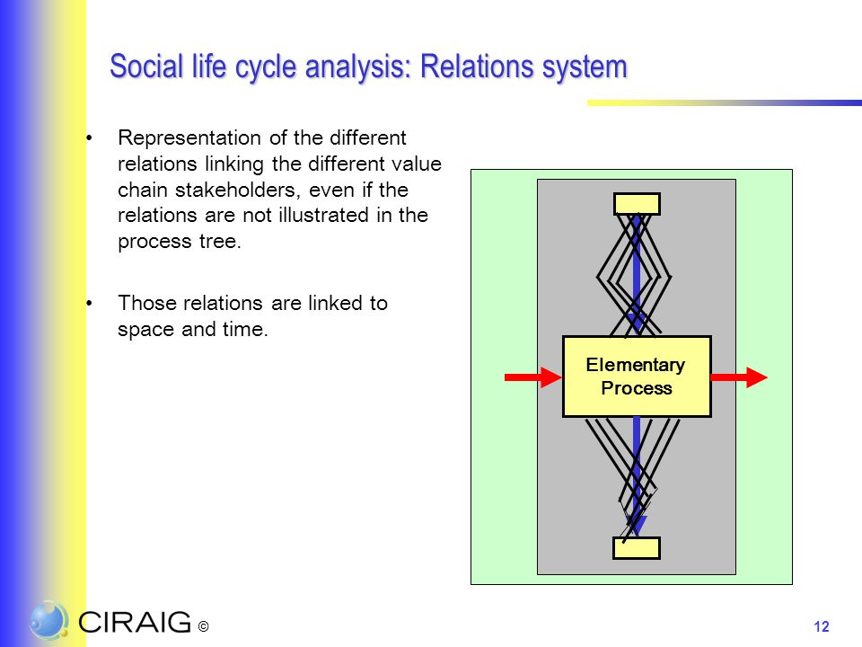 ©12 Social life cycle analysis: Relations system Representation of the different relations linking the different value chain stakeholders, even if the