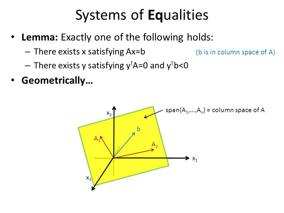 Systems of Equalities Lemma: Exactly one of the following holds: – There exists x satisfying Ax=b (b is in column space of A) – There exists y satisfying y T A=0 and y T b<0 (or it is not) Geometrically… x1x1 x2x2 span(A 1,…,A n ) = column space of A x3x3 A1A1 A2A2 b