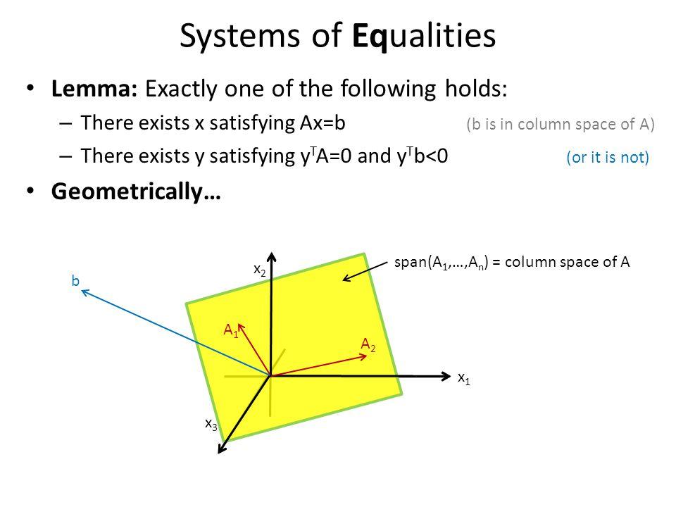 Lemma: Let Q = { (x 1, ,x n ) : Ax · b }.