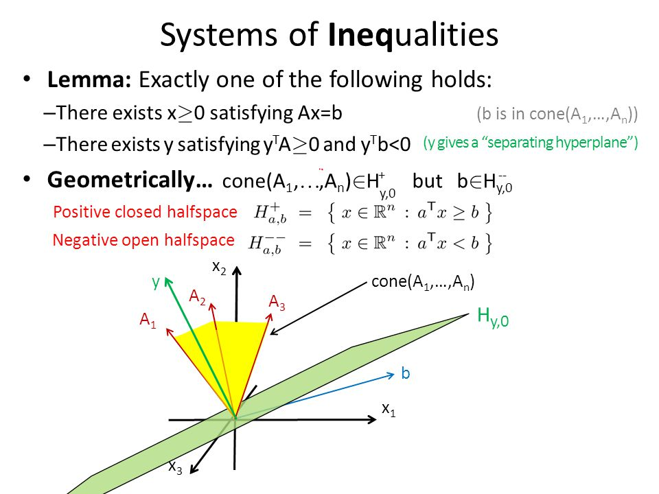 Systems of Inequalities Lemma: Exactly one of the following holds: – There exists x ¸ 0 satisfying Ax=b (b is in cone(A 1,…,A n )) – There exists y satisfying y T A ¸ 0 and y T b<0 Geometrically… x1x1 x2x2 x3x3 A1A1 A2A2 b A3A3 cone(A 1,…,A n ) Positive closed halfspace Negative open halfspace --+ H y,0 cone(A 1, ,A n ) 2 H y,0 but b 2 H y,0 (y gives a separating hyperplane ) y