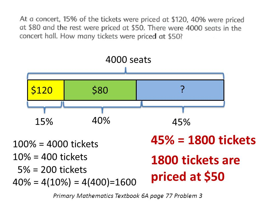 Primary Mathematics Textbook 6A page 77 Problem 3 4000 seats 15% 40% 100% = 4000 tickets 10% = 400 tickets 5% = 200 tickets 40% = 4(10%) = 4(400)=1600