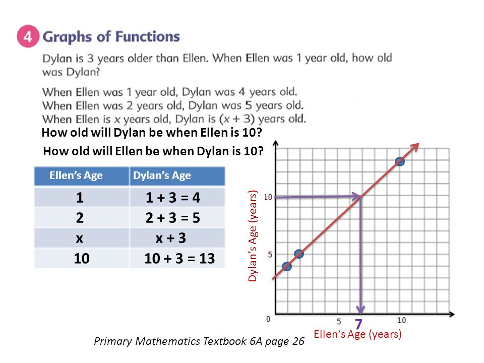 Primary Mathematics Textbook 6A page 26 Ellen's Age Dylan's Age 1 1 + 3 = 4 2 2 + 3 = 5 x x + 3 Ellen's Age (years) Dylan's Age (years) How old will E