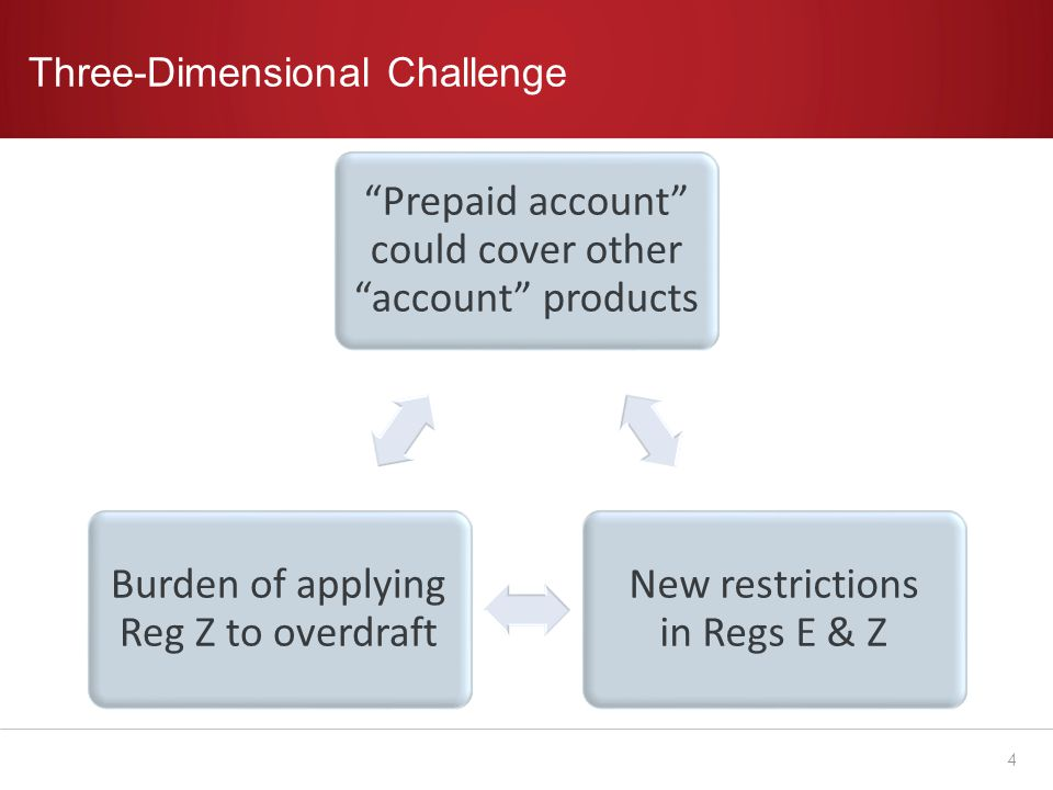 Revisions to Reg Z The sea change – treating prepaid overdrafts as credit Includes unintentional overdrafts – e.g.