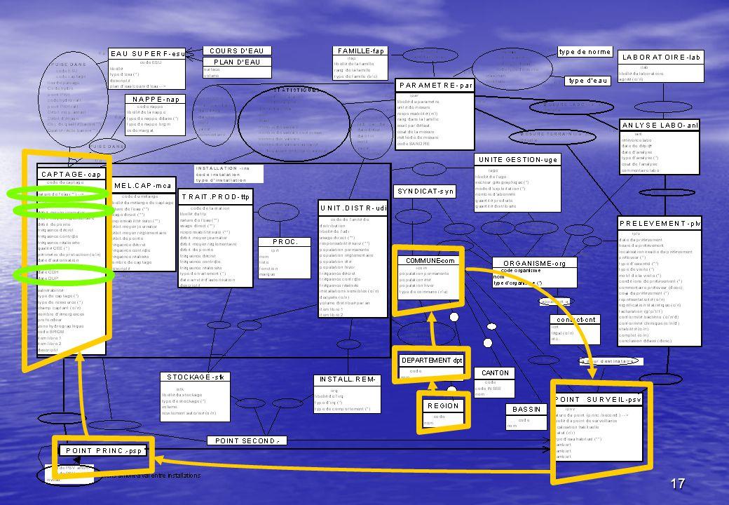 18 CAPTAGE-cap code du captage libellé du captage nature de l eau (**) --> usage direct (**) responsabilité suivi (**) débit moyen journalier débit moyen réglementaire débit de pointe fréquence décret fréquence contrôle fréquence réaliosée qualité CEE (*) périmètre de protection (o/n) date d autorisation date avis géologue date CDH date DUP environnement vulnérabilité type de captage (*) type de ressource (*) champ captant (o/n) nombre d émergences profondeur zone hydrographique code BRGM item libre 1 item libre 2 descriptif POINT SURVEILL.-psv code nature du point (princ./second.) --> libellé du point de surveillance localisation habituelle statut (r/i) type d eau habituel (**) xlambert ylambert zlambert POINT PRINCIPAL psp POINT SECOND.-pss est situé est aussi représenté est REPRESENTE COMMUNE-com code population permanente population été population hiver 1,1 Département code nom 1,1 1,n1,1 1,n type de commune (r/u) 1,n1,1REGION code nom 1,1 1,n