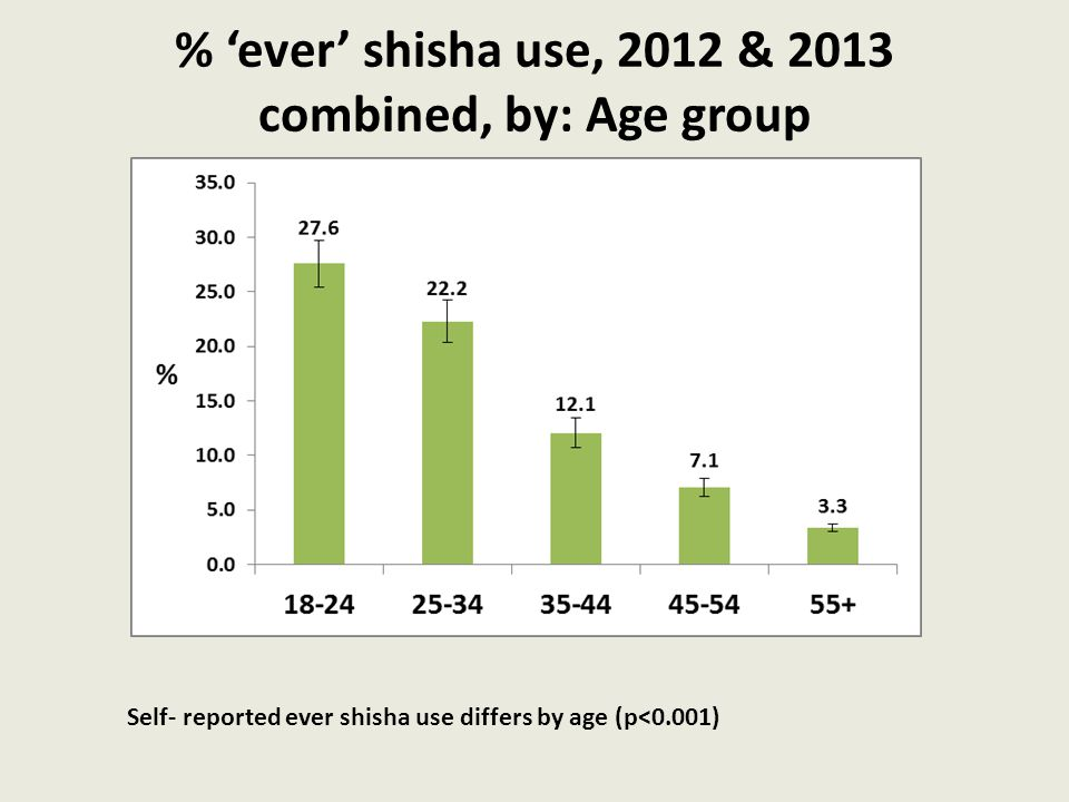 % 'ever' shisha use, 2012 & 2013 combined, by: Age group Self- reported ever shisha use differs by age (p<0.001)