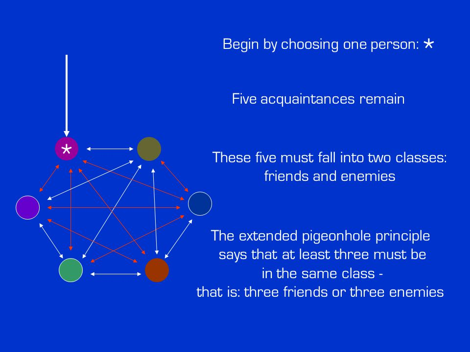 Begin by choosing one person: * Five acquaintances remain These five must fall into two classes: friends and enemies The extended pigeonhole principle says that at least three must be in the same class - that is: three friends or three enemies *