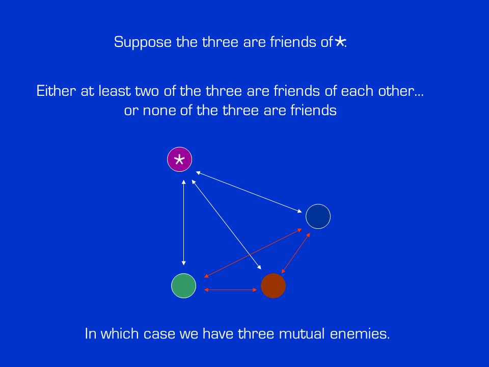 * Either at least two of the three are friends of each other… or none of the three are friends * In which case we have three mutual enemies.