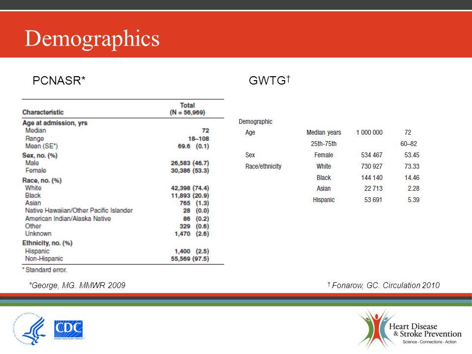 Demographics PCNASR*GWTG † † Fonarow, GC. Circulation 2010*George, MG. MMWR 2009