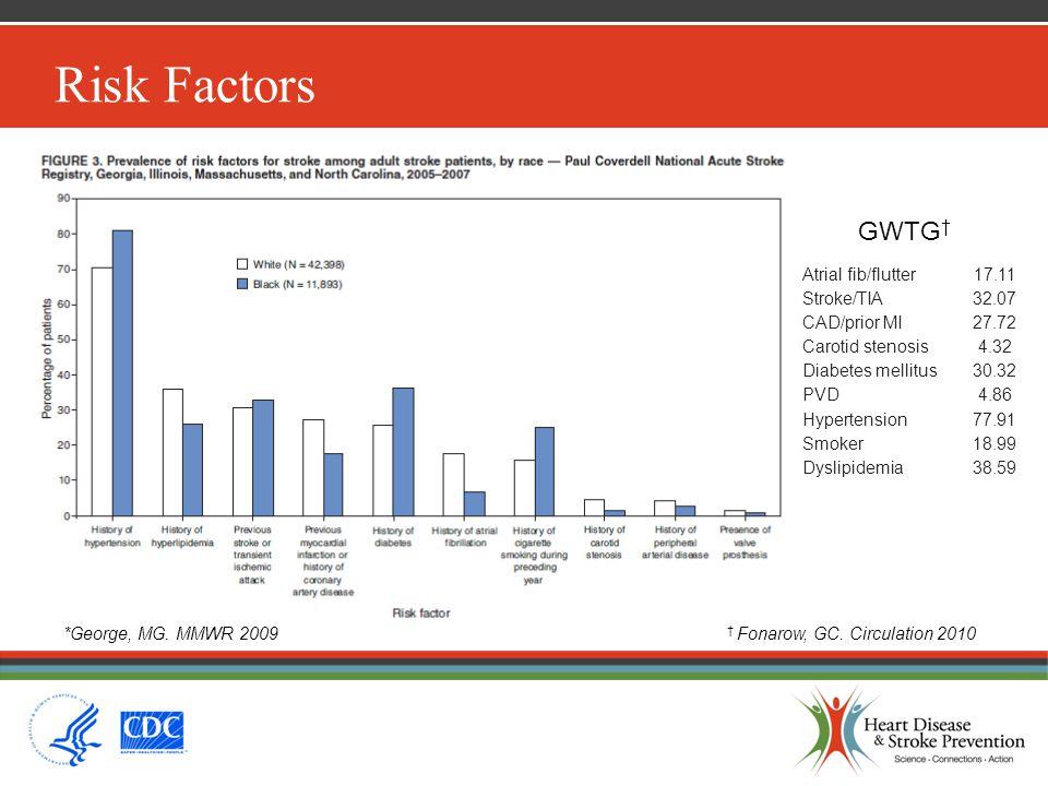 Risk Factors Atrial fib/flutter17.11 Stroke/TIA32.07 CAD/prior MI27.72 Carotid stenosis4.32 Diabetes mellitus30.32 PVD4.86 Hypertension77.91 Smoker18.99 Dyslipidemia38.59 GWTG † † Fonarow, GC.