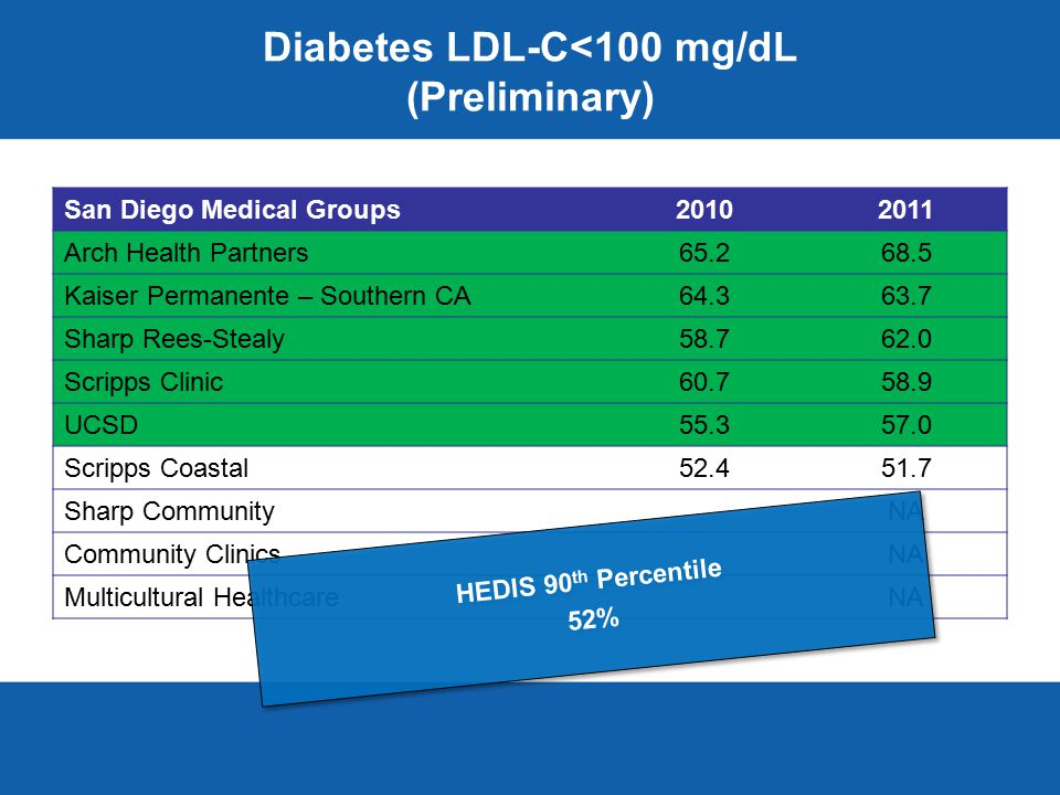 Diabetes LDL-C<100 mg/dL (Preliminary) San Diego Medical Groups20102011 Arch Health Partners65.268.5 Kaiser Permanente – Southern CA64.363.7 Sharp Rees-Stealy58.762.0 Scripps Clinic60.758.9 UCSD55.357.0 Scripps Coastal52.451.7 Sharp CommunityNA Community ClinicsNA Multicultural HealthcareNA HEDIS 90 th Percentile 52% HEDIS 90 th Percentile 52%