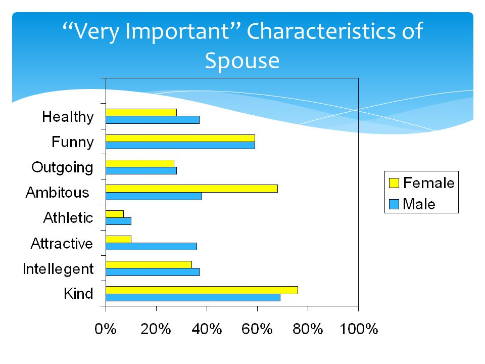 """""""Very Important"""" Characteristics of Spouse"""