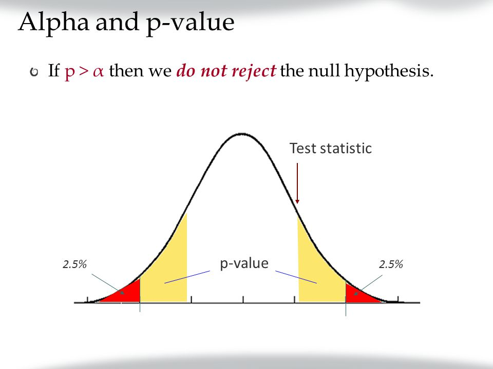 Alpha and p-value If p > α then we do not reject the null hypothesis. 2.5% Test statistic p-value