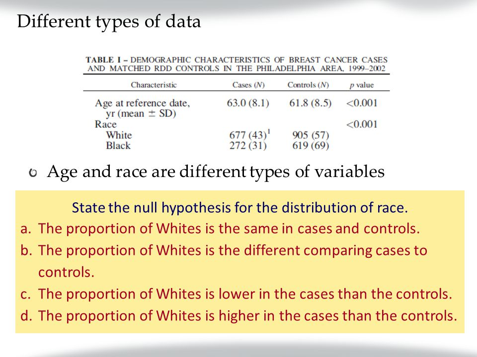 Different types of data Age and race are different types of variables State the null hypothesis for the distribution of race.