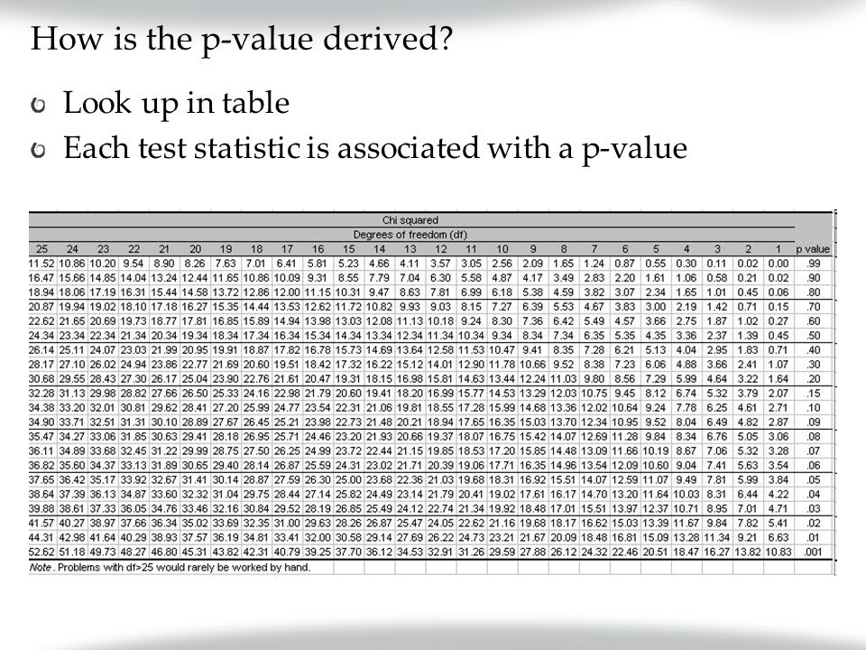 How is the p-value derived Look up in table Each test statistic is associated with a p-value