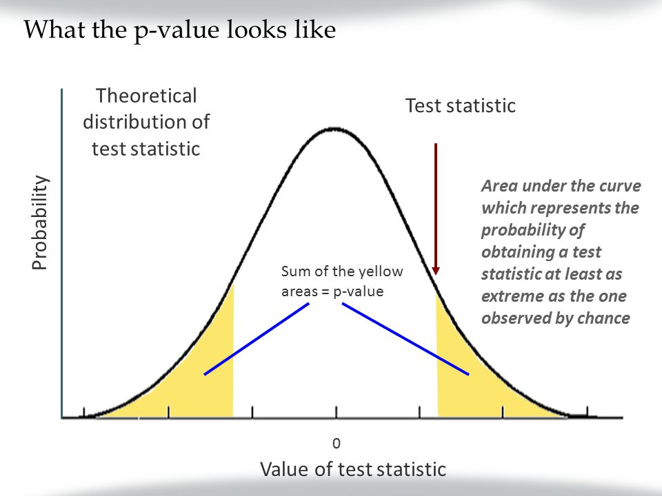 What the p-value looks like 0 Theoretical distribution of test statistic Probability Value of test statistic Test statistic Sum of the yellow areas = p-value Area under the curve which represents the probability of obtaining a test statistic at least as extreme as the one observed by chance