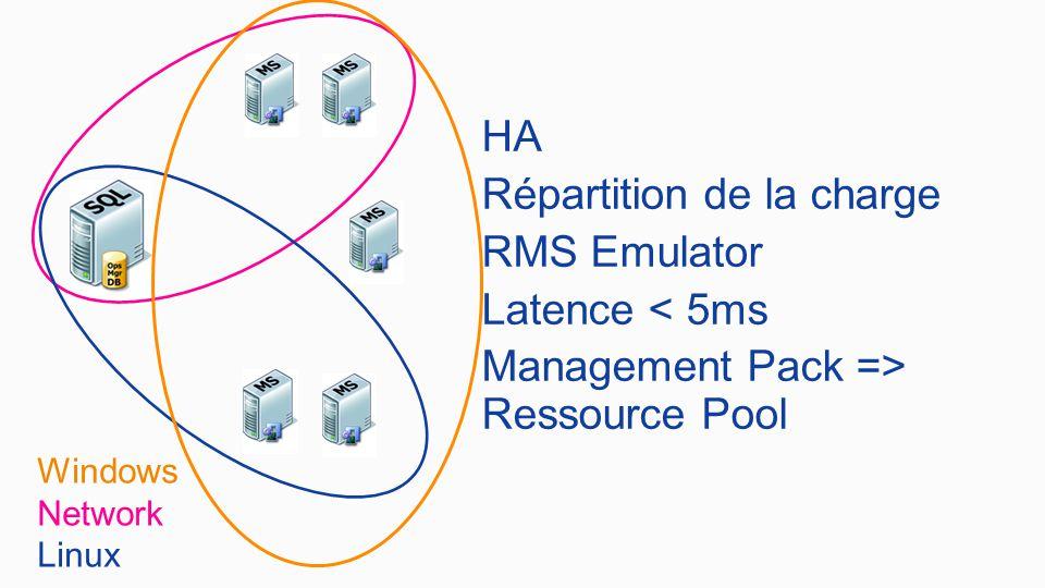 HA Répartition de la charge RMS Emulator Latence < 5ms Management Pack => Ressource Pool Windows Network Linux
