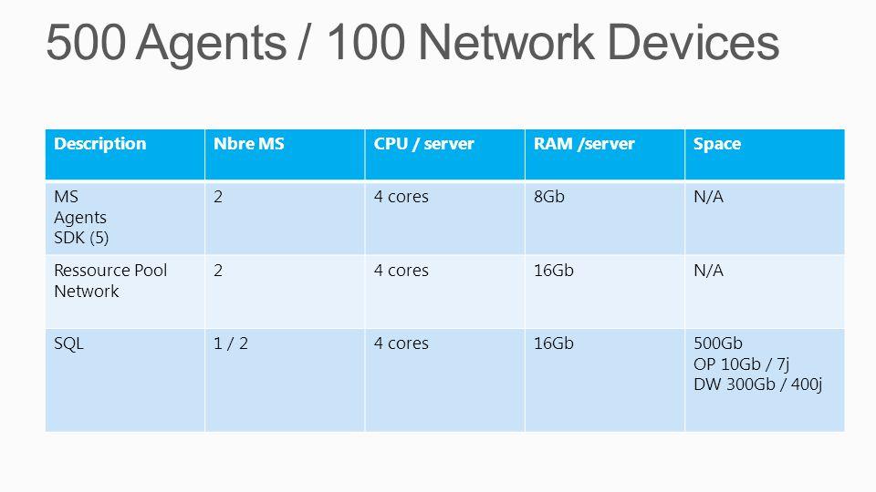DescriptionNbre MSCPU / serverRAM /serverSpace MS Agents SDK (5) 24 cores8GbN/A Ressource Pool Network 24 cores16GbN/A SQL1 / 24 cores16Gb500Gb OP 10G
