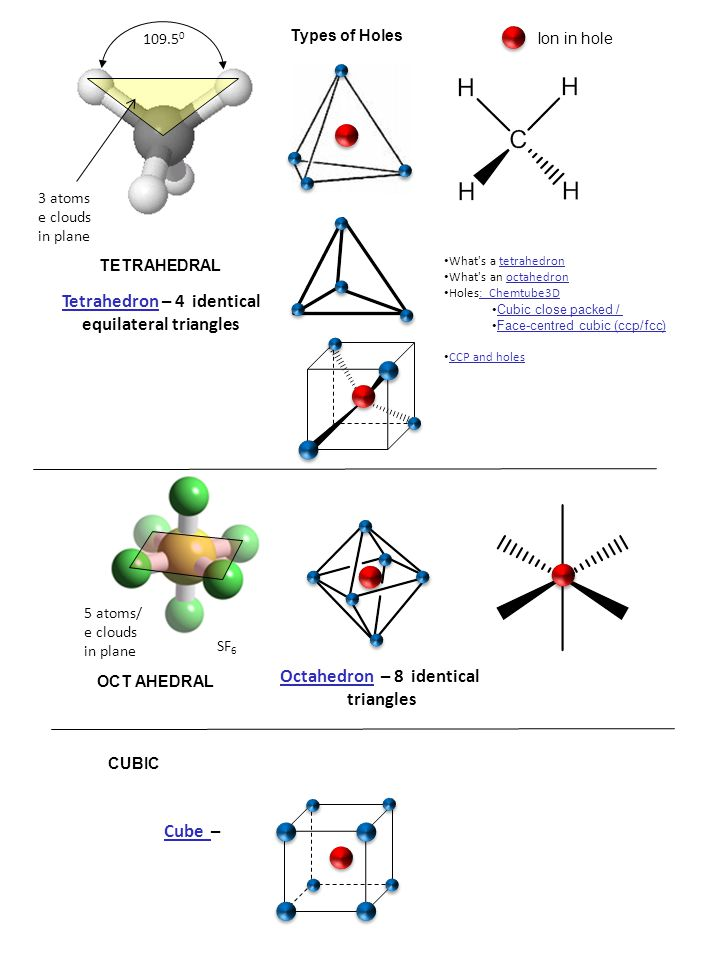 3 atoms e clouds in plane 109.5 0 TetrahedronTetrahedron – 4 identical equilateral triangles SF 6 5 atoms/ e clouds in plane OctahedronOctahedron – 8