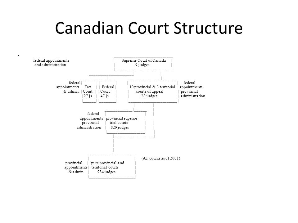 Canadian Court Structure ____________________________ federal appointments | Supreme Court of Canada | and administration | 9 judges | |___________________________| _____________________| | ____|___ ____|____ ________________|________ federal | | | | | | federal appointments | Tax | | Federal | | 10 provincial & 3 territorial | appointments, & admin.