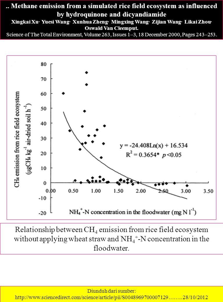 .. Methane emission from a simulated rice field ecosystem as influenced by hydroquinone and dicyandiamide Xingkai Xu, Yuesi Wang, Xunhua Zheng, Mingxi