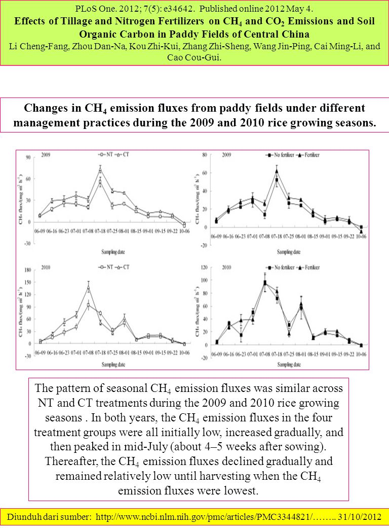 PLoS One. 2012; 7(5): e34642. Published online 2012 May 4. Effects of Tillage and Nitrogen Fertilizers on CH 4 and CO 2 Emissions and Soil Organic Car