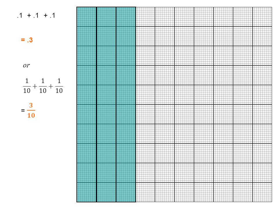 What fraction of the whole is shaded? How do we represent this as a decimal?