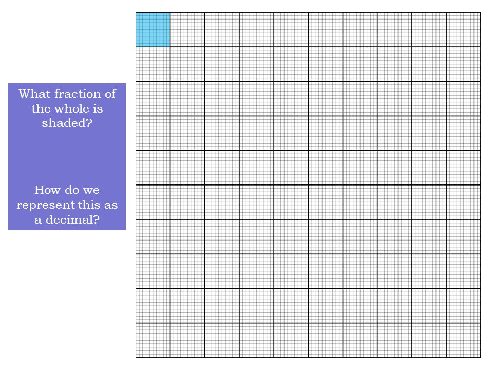 Now for the very cool application of the decimal grid to the conversion of fractions into decimal notation Let's start with the fraction