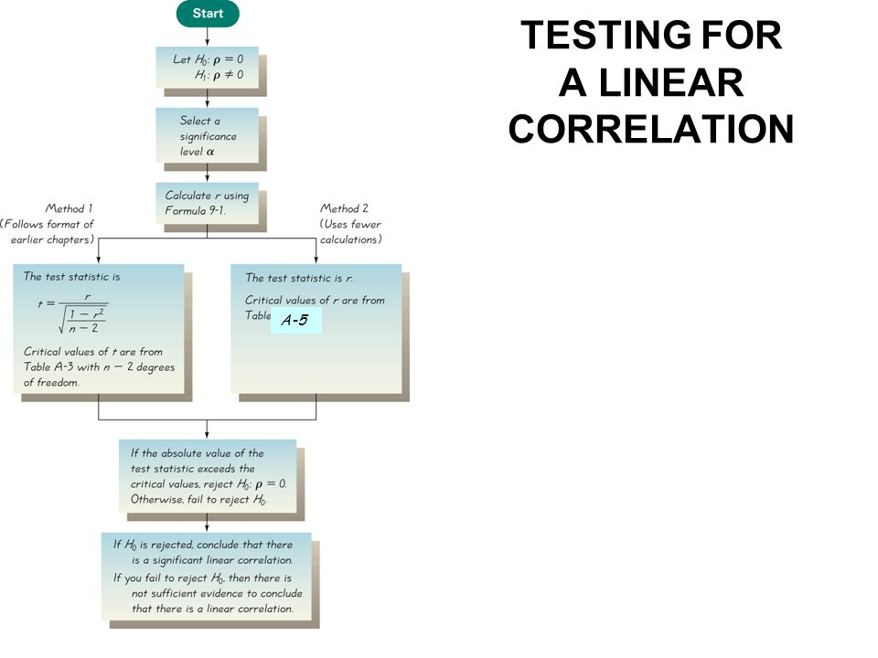 TESTING FOR A LINEAR CORRELATION A-5