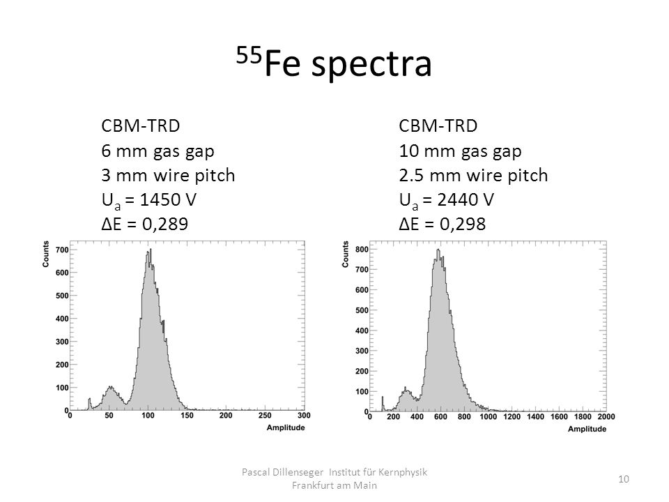 55 Fe spectra Pascal Dillenseger Institut für Kernphysik Frankfurt am Main 10 CBM-TRD 6 mm gas gap 3 mm wire pitch U a = 1450 V ΔE = 0,289 CBM-TRD 10 mm gas gap 2.5 mm wire pitch U a = 2440 V ΔE = 0,298