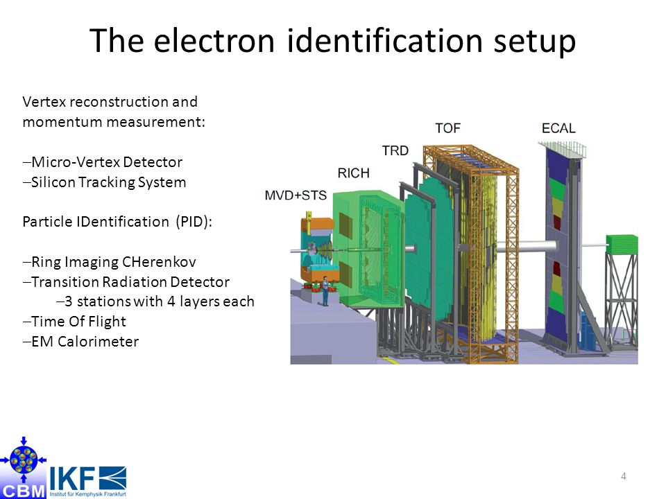 The electron identification setup 4 Vertex reconstruction and momentum measurement:  Micro-Vertex Detector  Silicon Tracking System Particle IDentification (PID):  Ring Imaging CHerenkov  Transition Radiation Detector  3 stations with 4 layers each  Time Of Flight  EM Calorimeter