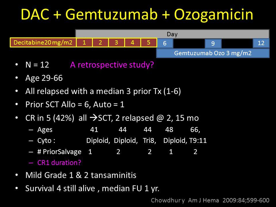 DAC + Gemtuzumab + Ozogamicin Chowdhur y Am J Hema 2009:84;599-600 Day Gemtuzumab Ozo 3 mg/m2 Decitabine20 mg/m2 12 9 6 54321 N = 12 A retrospective s