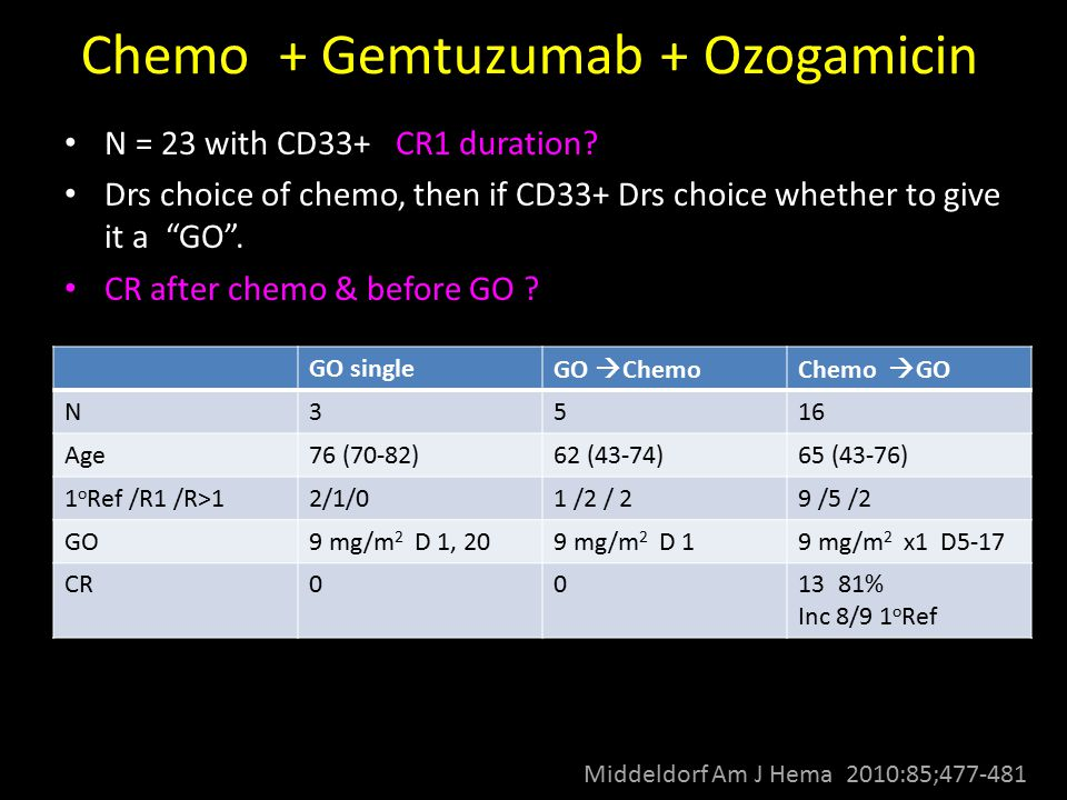 Chemo + Gemtuzumab + Ozogamicin Middeldorf Am J Hema 2010:85;477-481 N = 23 with CD33+ CR1 duration? Drs choice of chemo, then if CD33+ Drs choice whe
