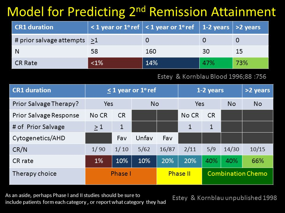 CR1 duration< 1 year or 1 o ref 1-2 years>2 years # prior salvage attempts>1>1000 N581603015 CR Rate<1%14%47%73% Model for Predicting 2 nd Remission A