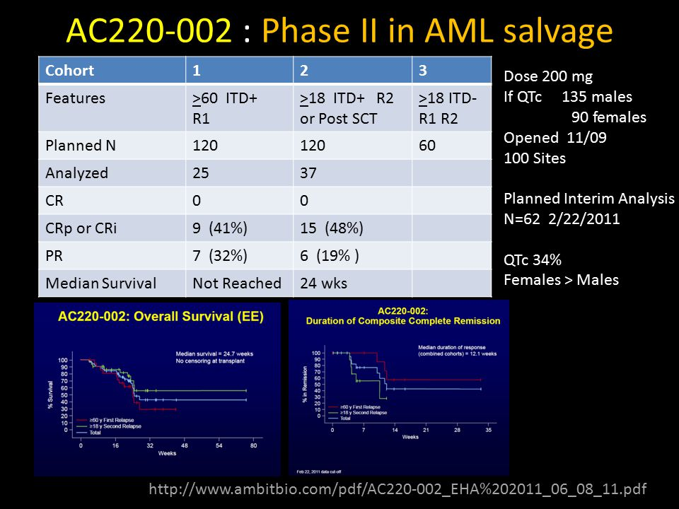 AC220-002 : Phase II in AML salvage Cohort123 Features>60 ITD+ R1 >18 ITD+ R2 or Post SCT >18 ITD- R1 R2 Planned N120 60 Analyzed2537 CR00 CRp or CRi9