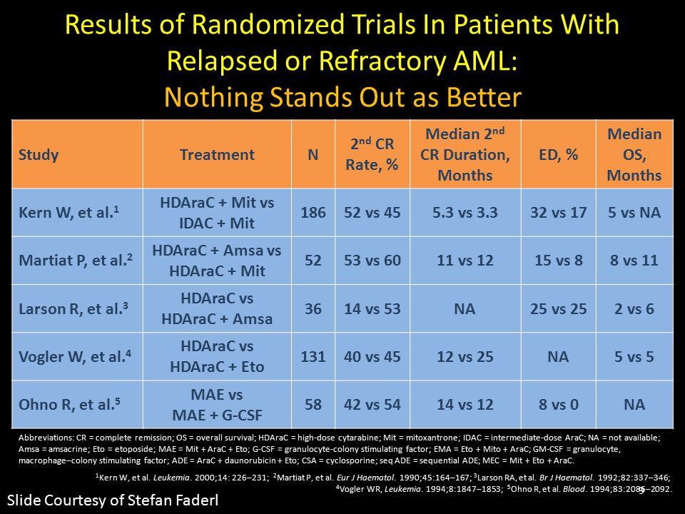 Results of Randomized Trials In Patients With Relapsed or Refractory AML: Nothing Stands Out as Better StudyTreatmentN 2 nd CR Rate, % Median 2 nd CR