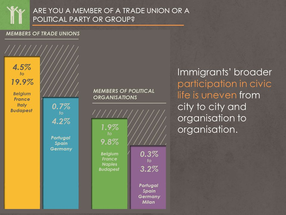 ARE YOU A MEMBER OF A TRADE UNION OR A POLITICAL PARTY OR GROUP? Immigrants' broader participation in civic life is uneven from city to city and organ