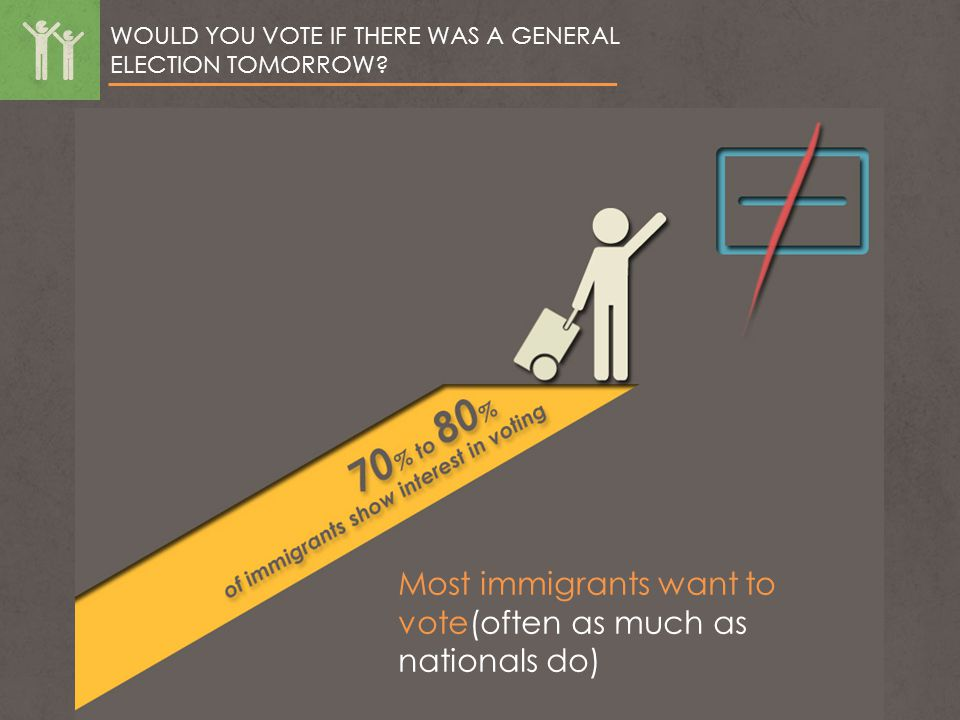 WOULD YOU VOTE IF THERE WAS A GENERAL ELECTION TOMORROW? Most immigrants want to vote(often as much as nationals do)