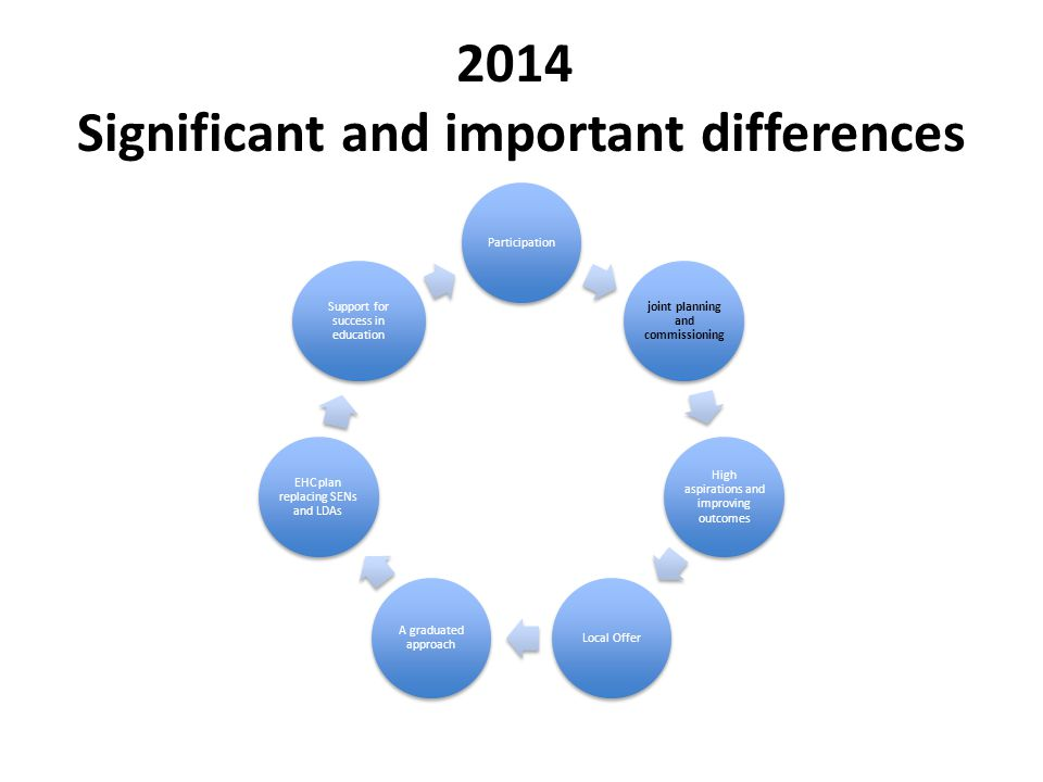 2014 Significant and important differences Participation joint planning and commissioning High aspirations and improving outcomes Local Offer A graduated approach EHC plan replacing SENs and LDAs Support for success in education
