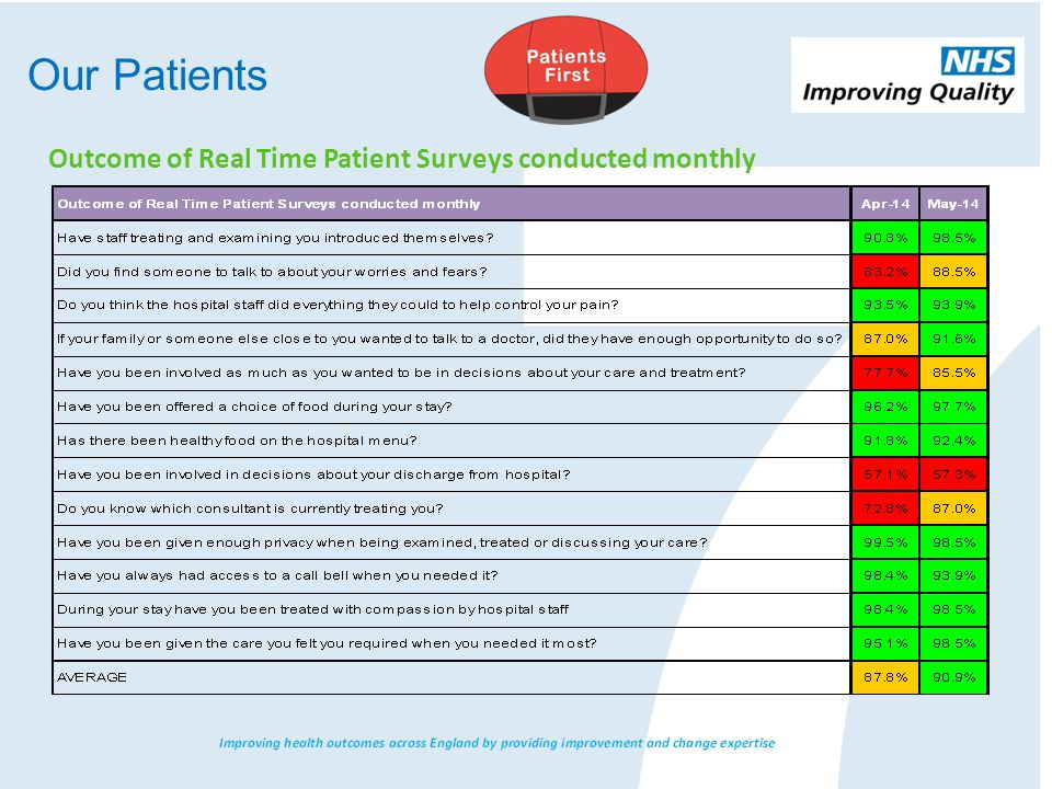 Our Patients Outcome of Real Time Patient Surveys conducted monthly