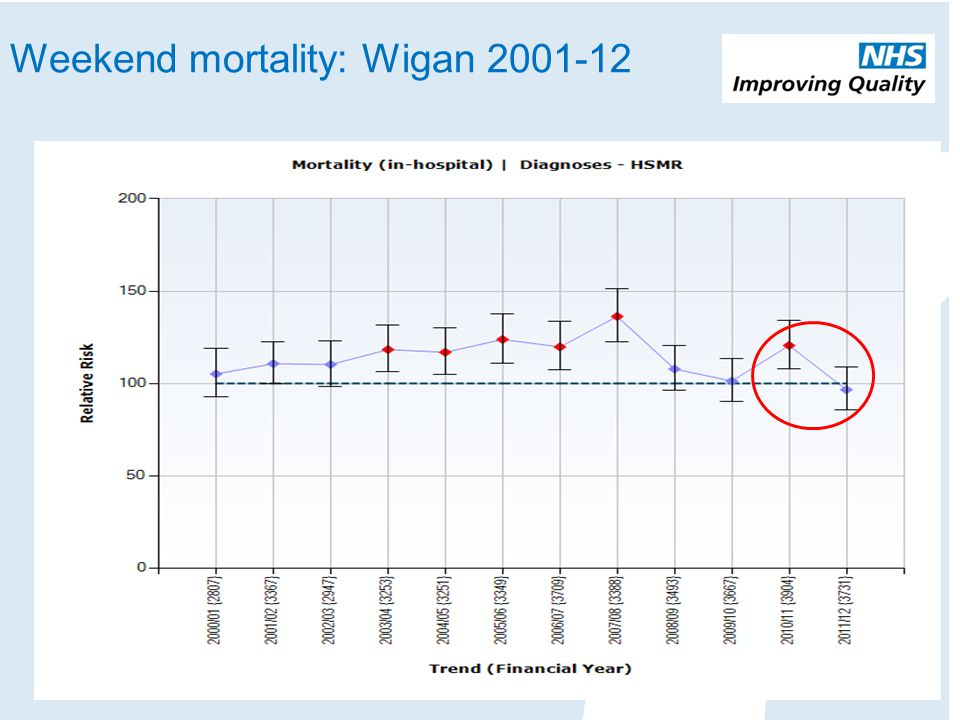Weekend mortality: Wigan 2001-12